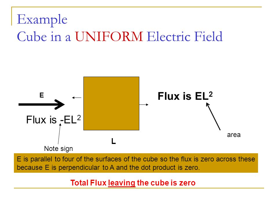 Example Cube in a UNIFORM Electric Field