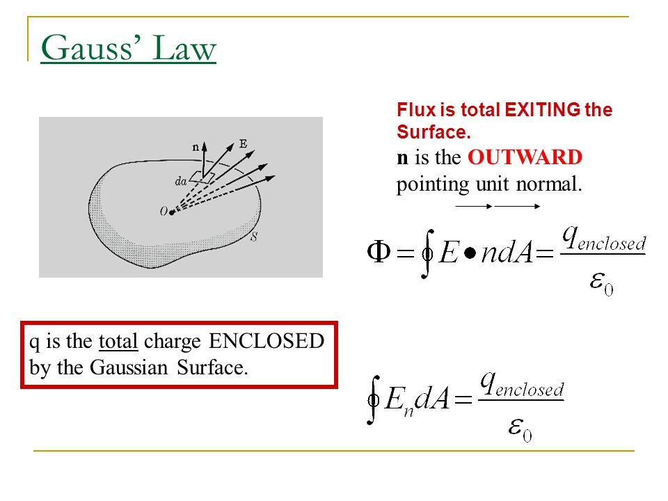 Gauss' Law n is the OUTWARD pointing unit normal.
