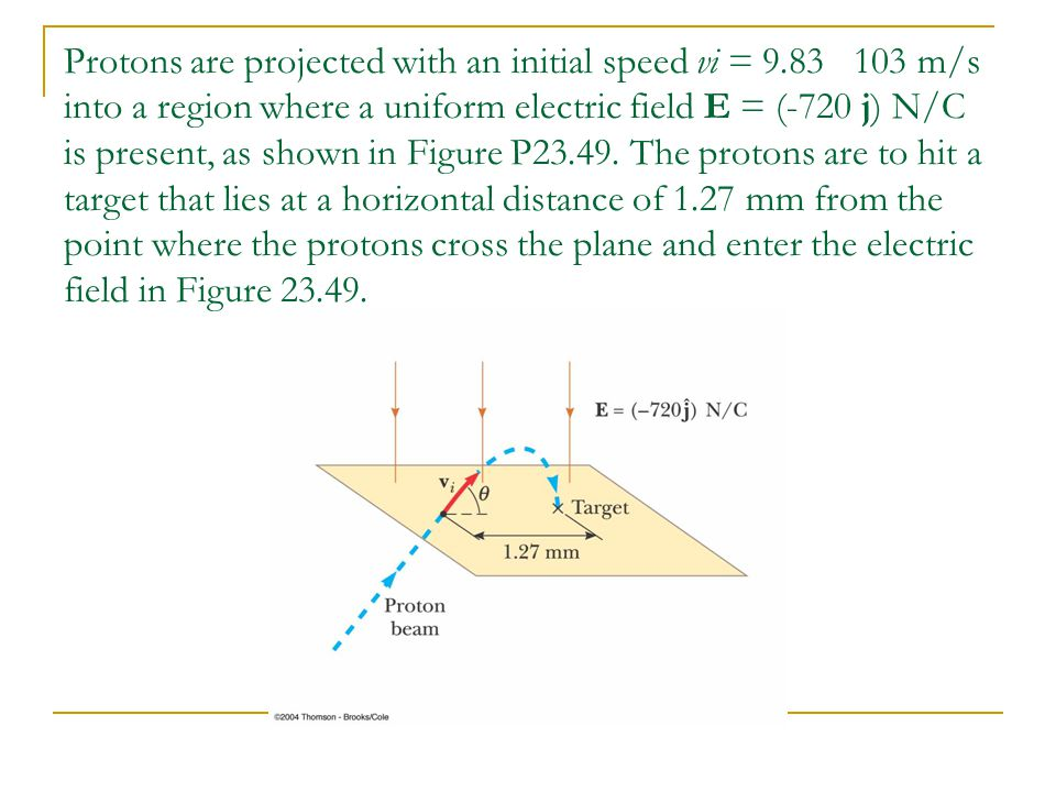Protons are projected with an initial speed vi = 9