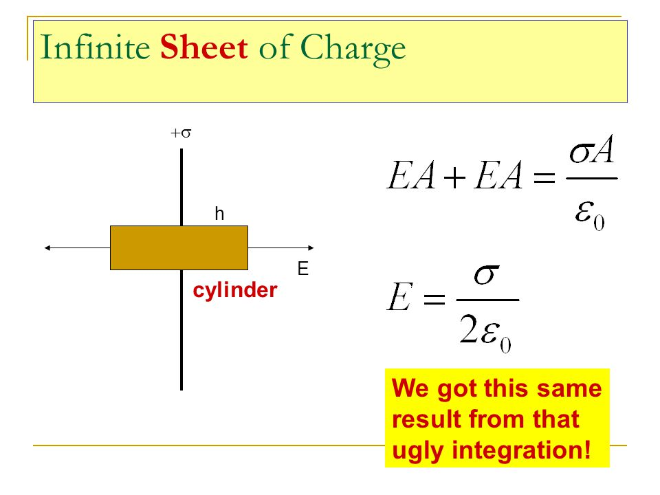 Infinite Sheet of Charge