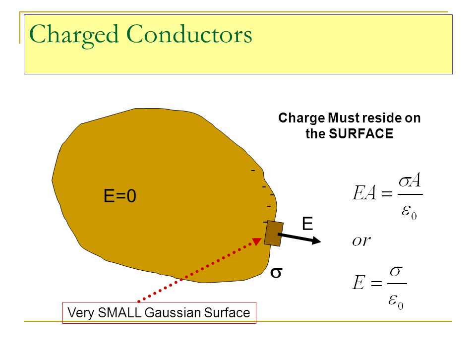 Charged Conductors s E=0 E Charge Must reside on the SURFACE