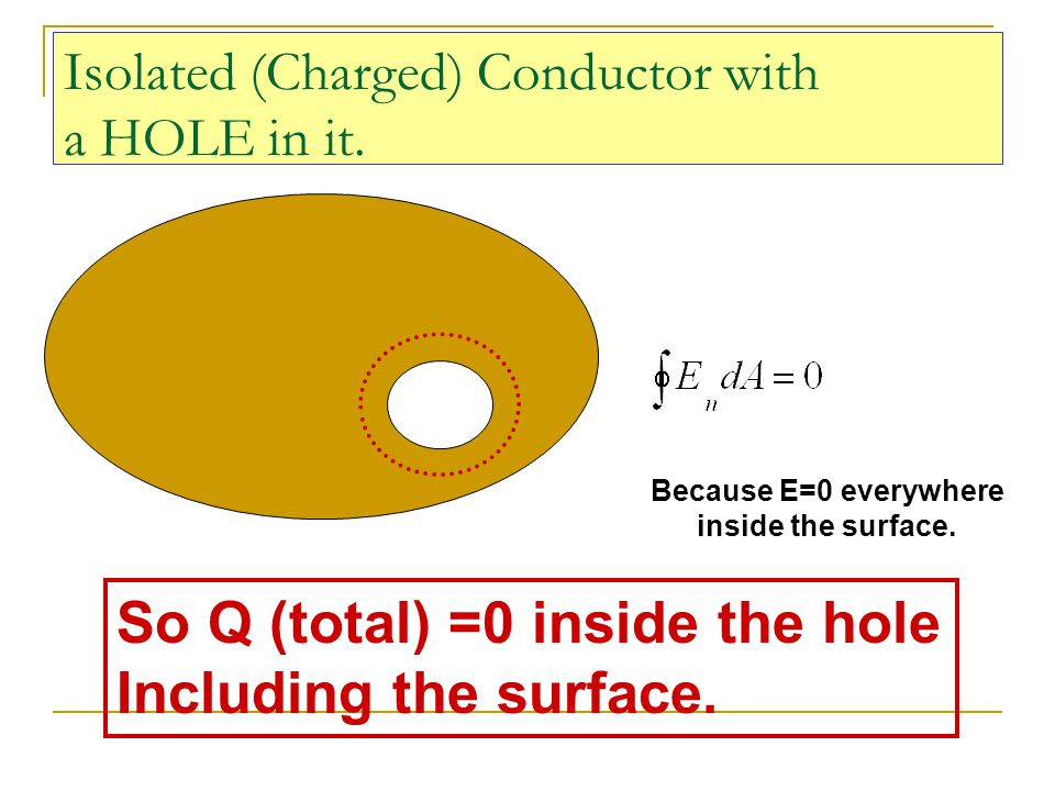 Isolated (Charged) Conductor with a HOLE in it.