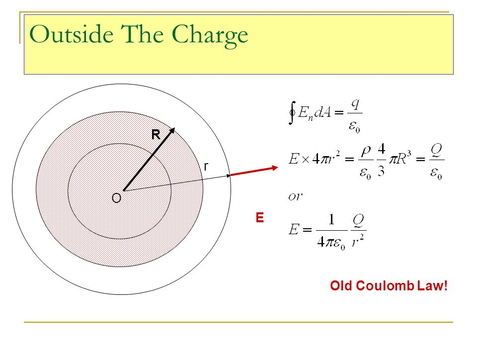 Outside The Charge R r O E Old Coulomb Law!