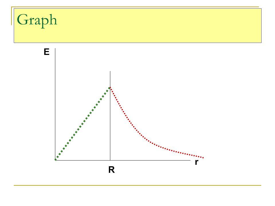 Graph E r R