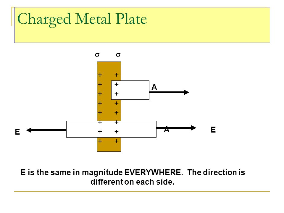 E is the same in magnitude EVERYWHERE. The direction is