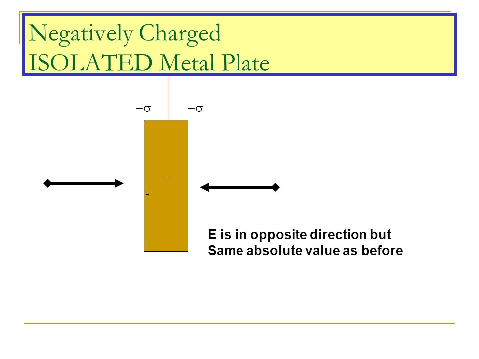 Negatively Charged ISOLATED Metal Plate