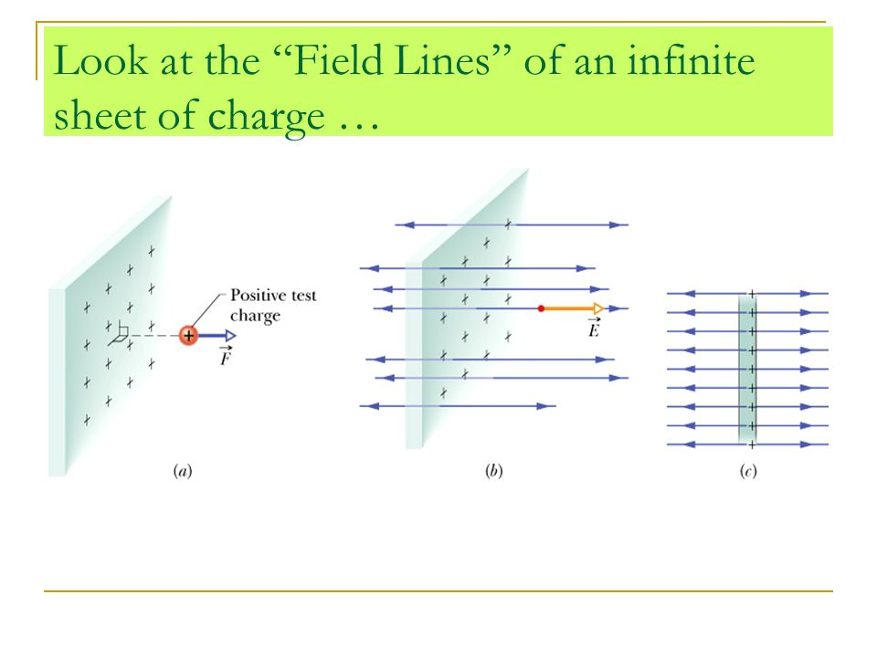 Look at the Field Lines of an infinite sheet of charge …