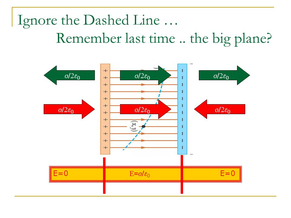 Ignore the Dashed Line … Remember last time .. the big plane