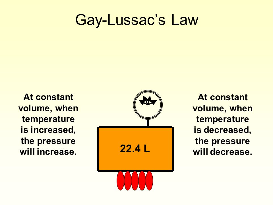 Gay-Lussac's Law 22.4 L At constant volume, when temperature