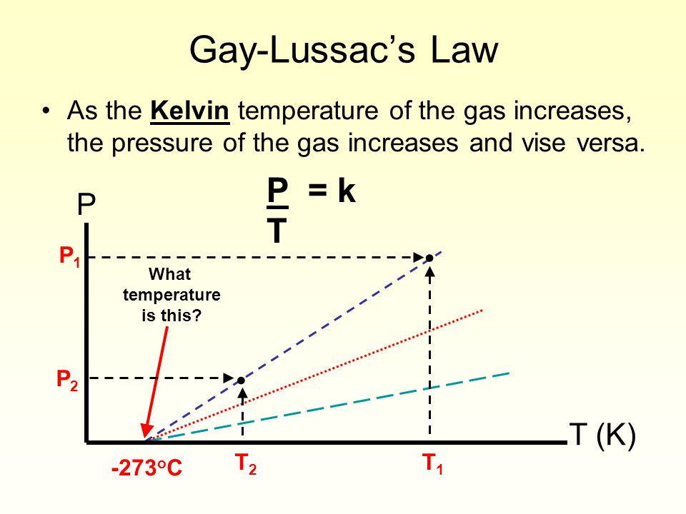 Gay-Lussac's Law P = k T P T (K)