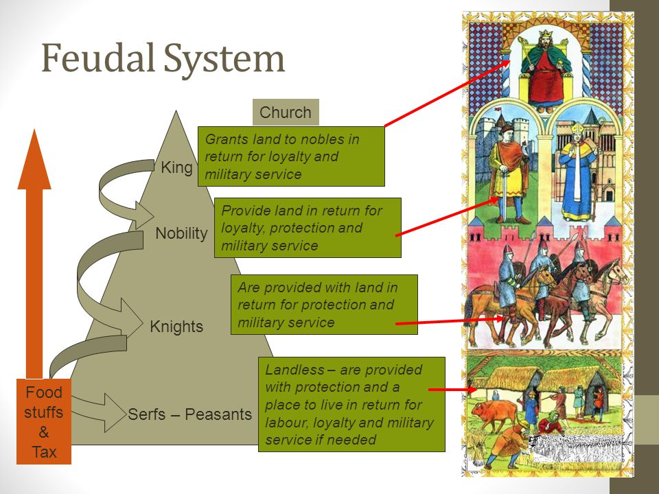 Feudal System Church King Nobility Knights Food stuffs &