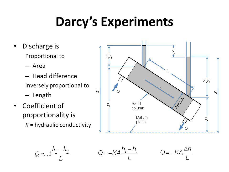 Darcy's Experiments Discharge is Coefficient of proportionality is