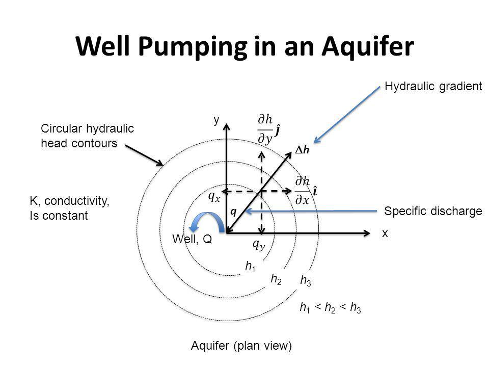 Well Pumping in an Aquifer