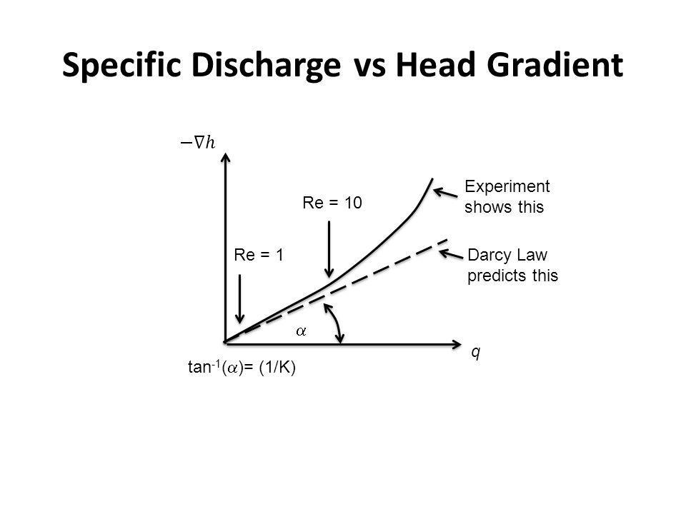 Specific Discharge vs Head Gradient