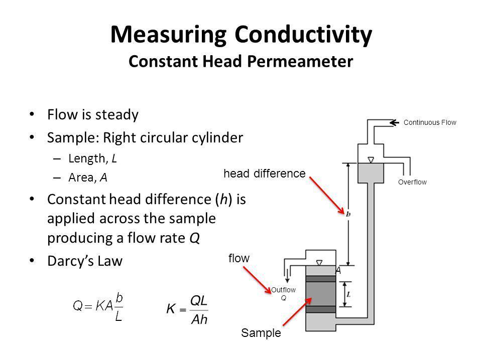 Measuring Conductivity Constant Head Permeameter