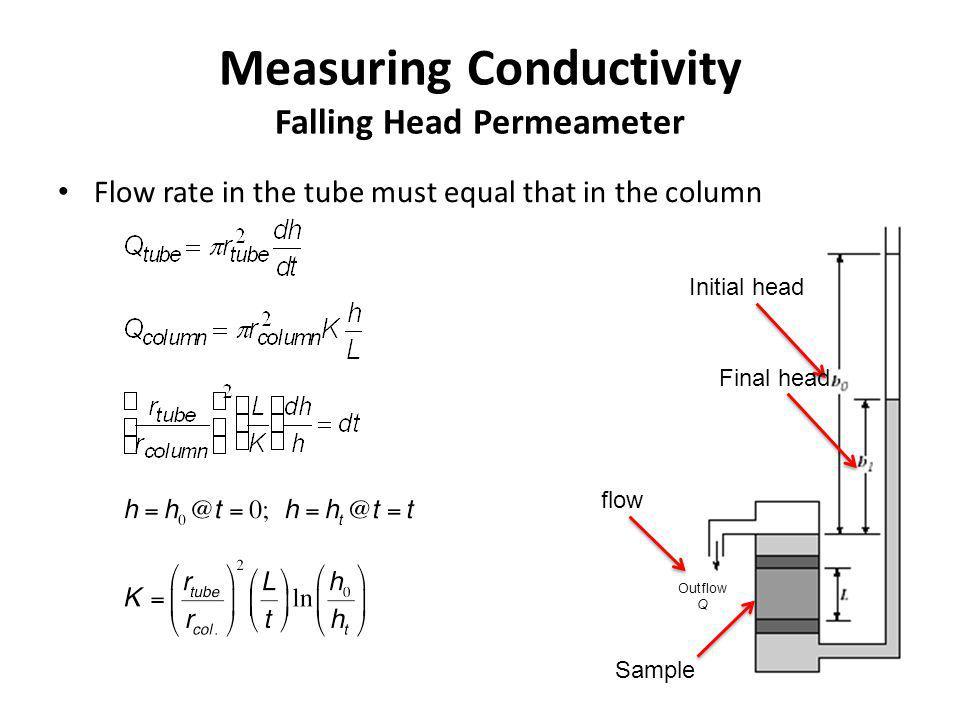 Measuring Conductivity Falling Head Permeameter