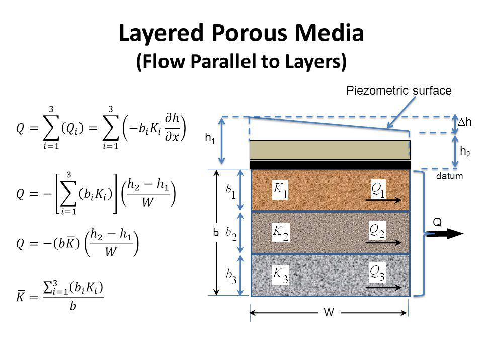 Layered Porous Media (Flow Parallel to Layers)