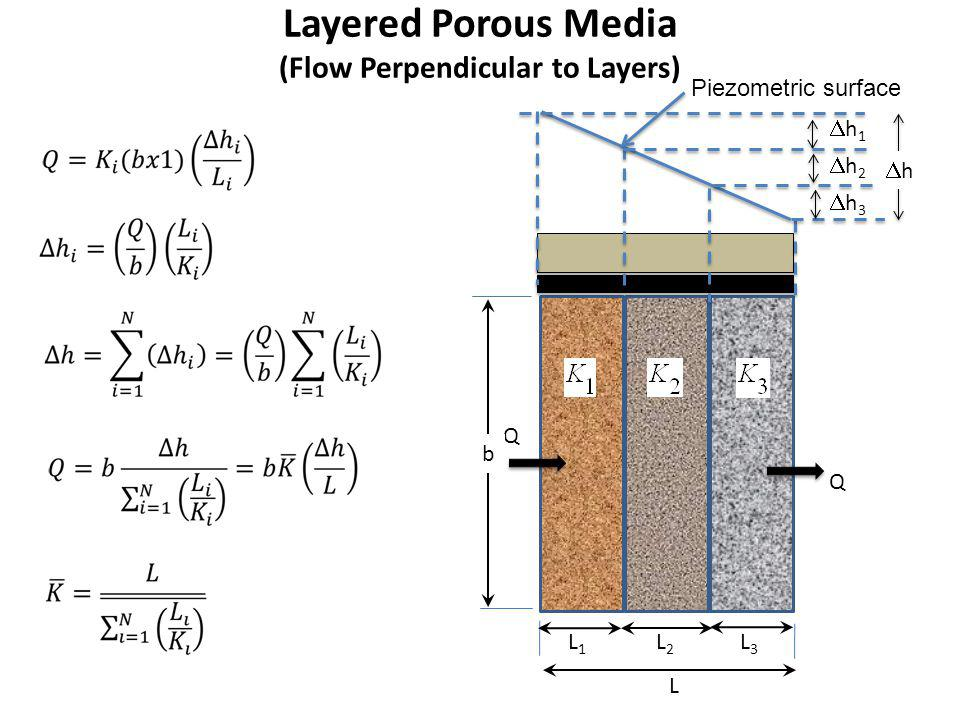 Layered Porous Media (Flow Perpendicular to Layers)