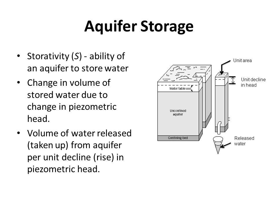 Aquifer Storage Storativity (S) - ability of an aquifer to store water