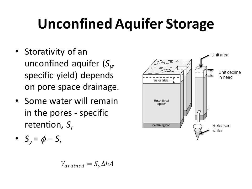 Unconfined Aquifer Storage