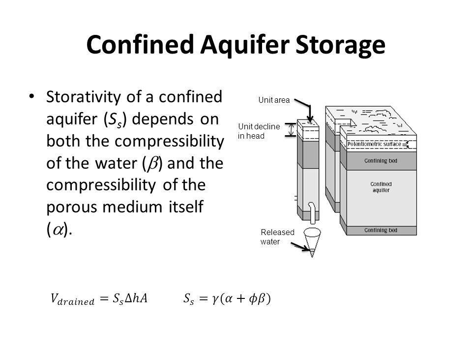 Confined Aquifer Storage