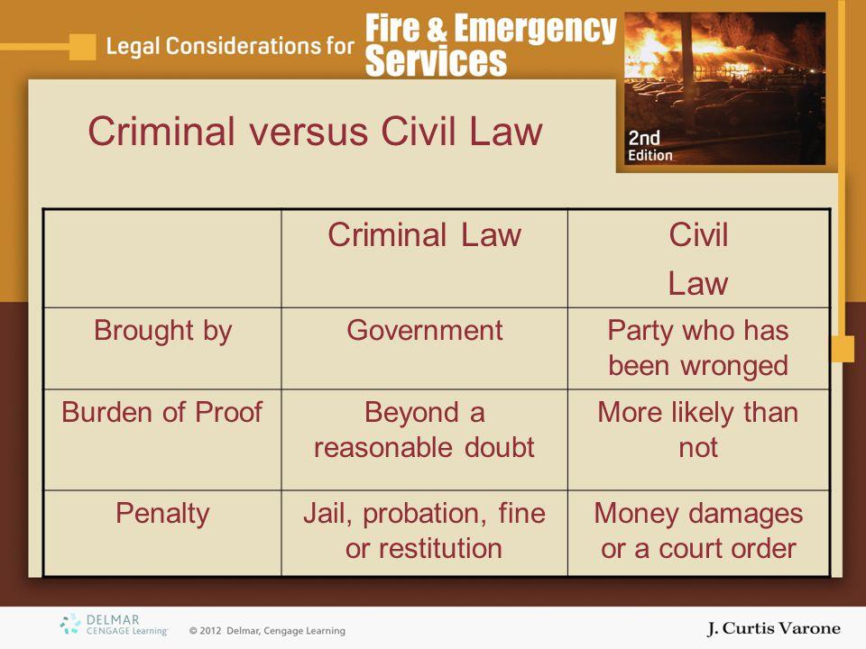 Criminal versus Civil Law