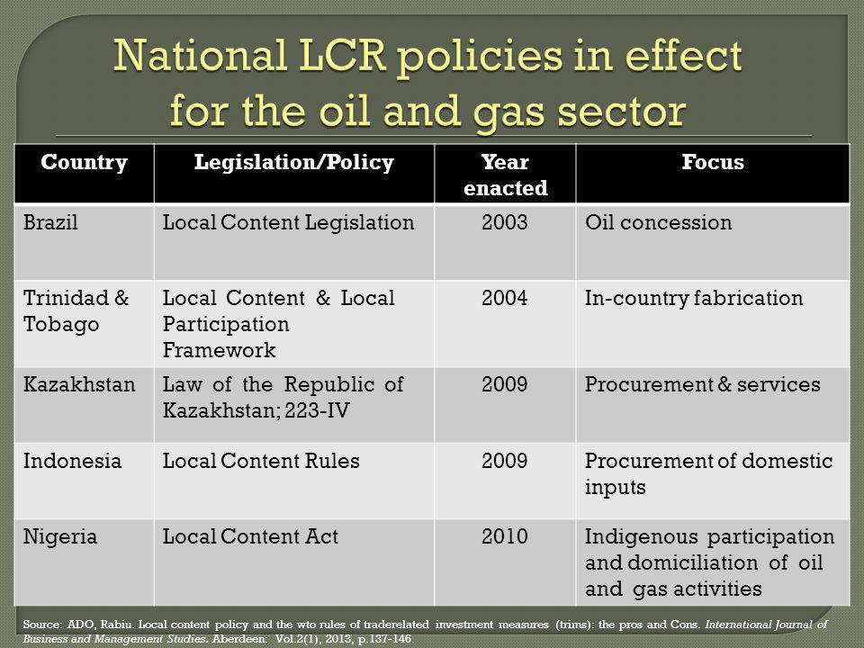 National LCR policies in effect for the oil and gas sector