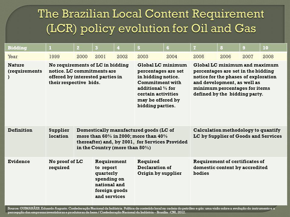 The Brazilian Local Content Requirement (LCR) policy evolution for Oil and Gas