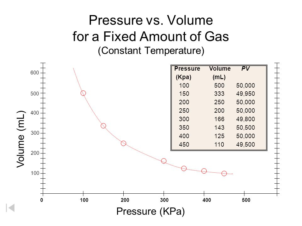 Pressure vs. Volume for a Fixed Amount of Gas (Constant Temperature)