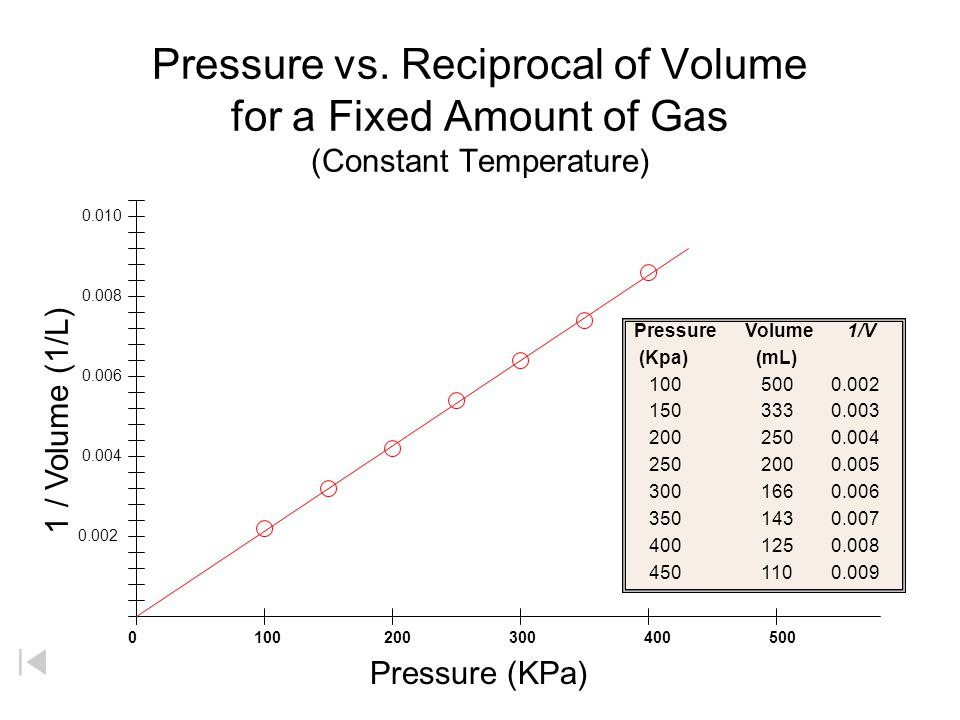 Pressure vs. Reciprocal of Volume for a Fixed Amount of Gas (Constant Temperature)