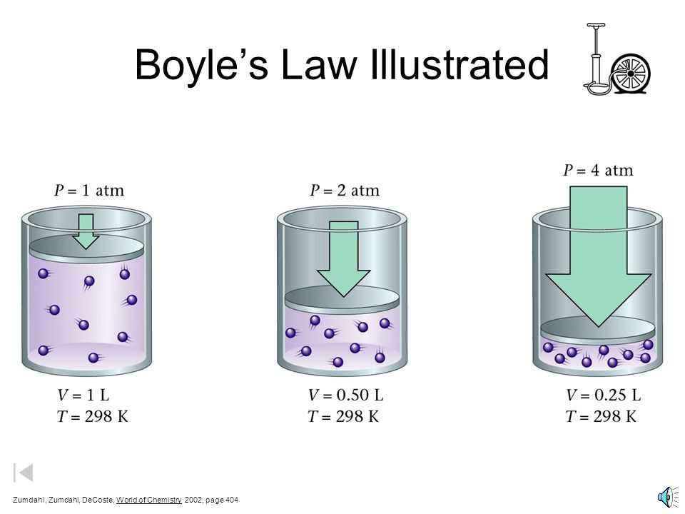 Boyle's Law Illustrated