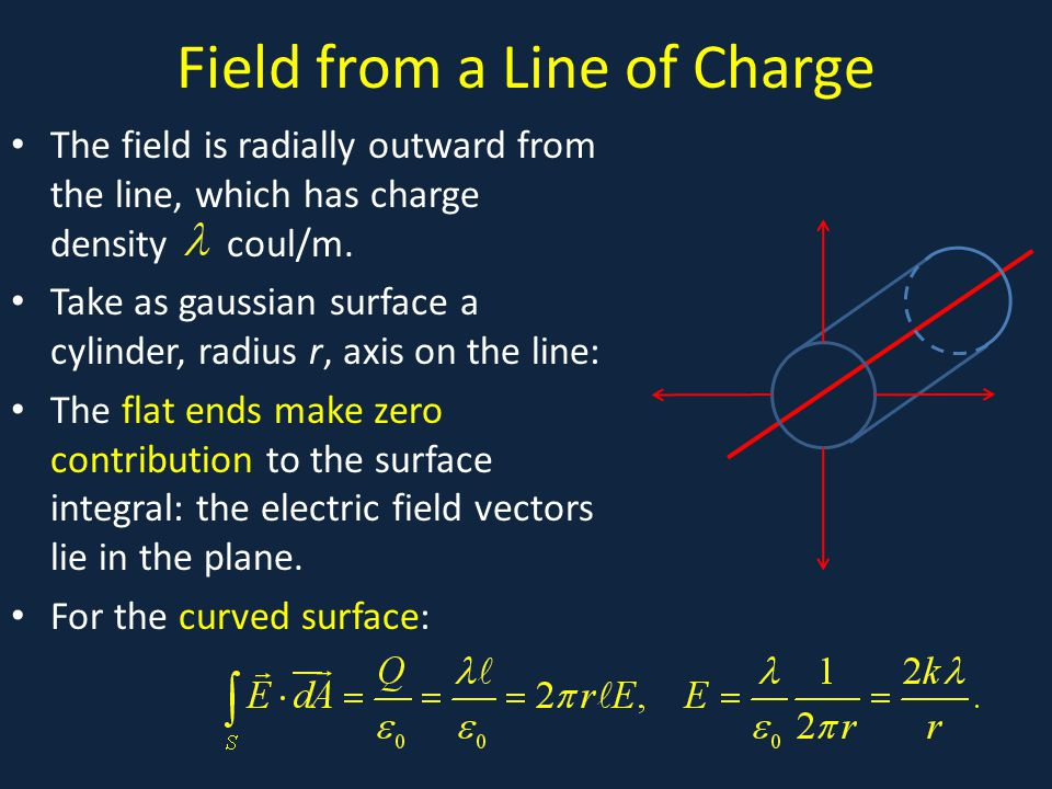 Field from a Line of Charge