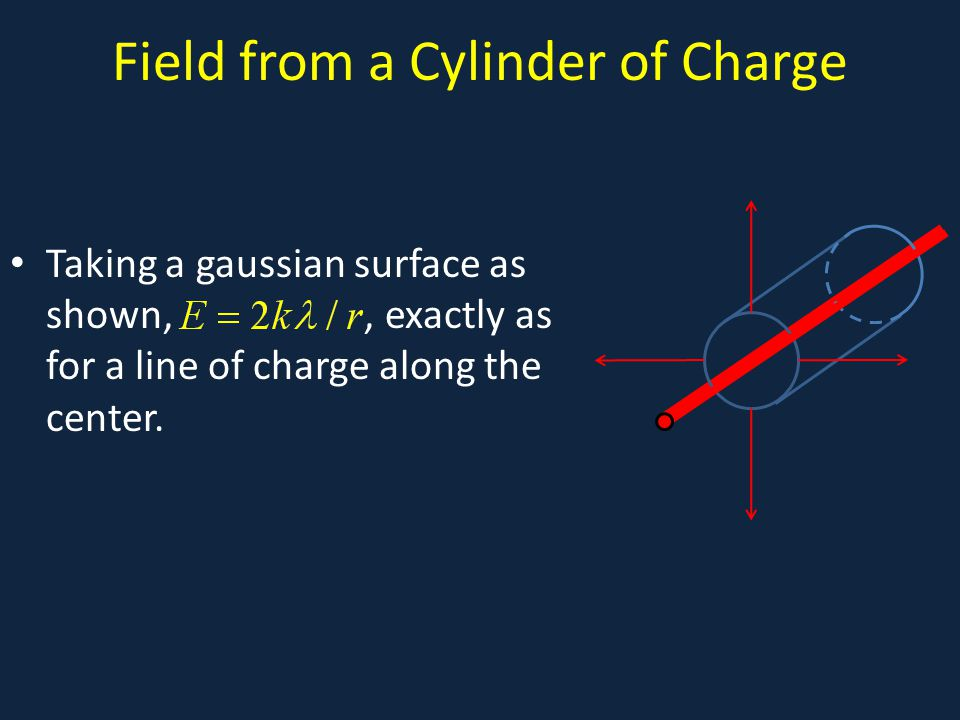 Field from a Cylinder of Charge