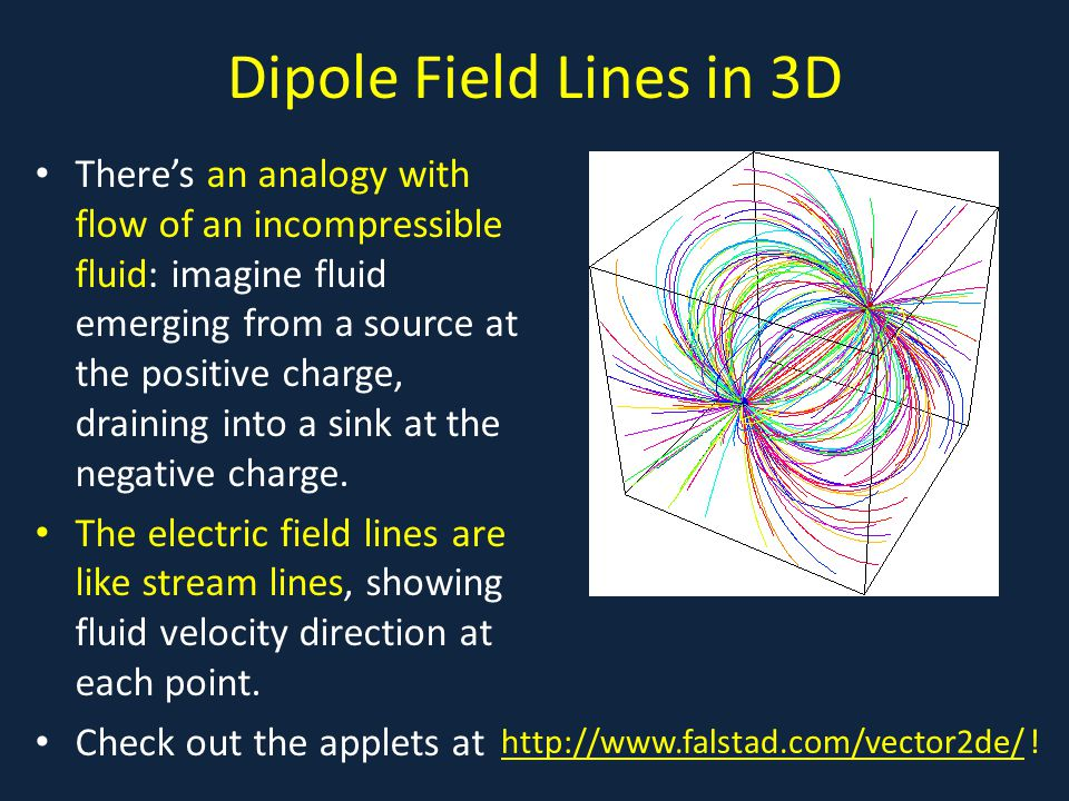 Dipole Field Lines in 3D