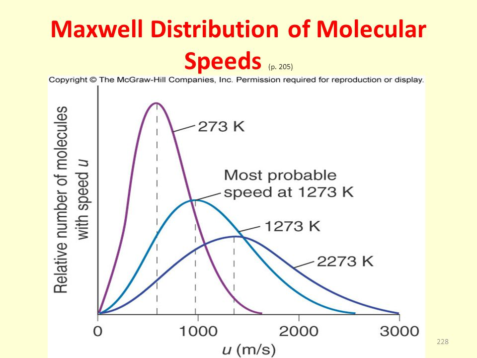 Maxwell Distribution of Molecular Speeds (p. 205)