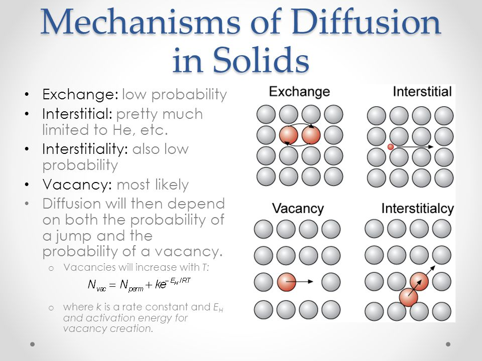 Mechanisms of Diffusion in Solids