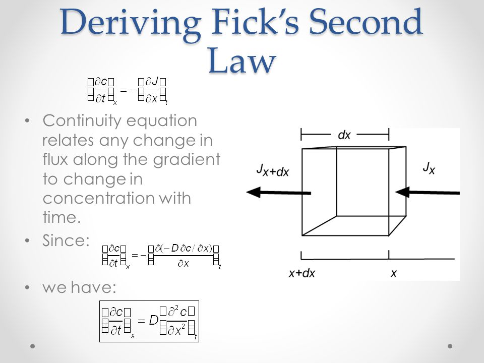 Deriving Fick's Second Law