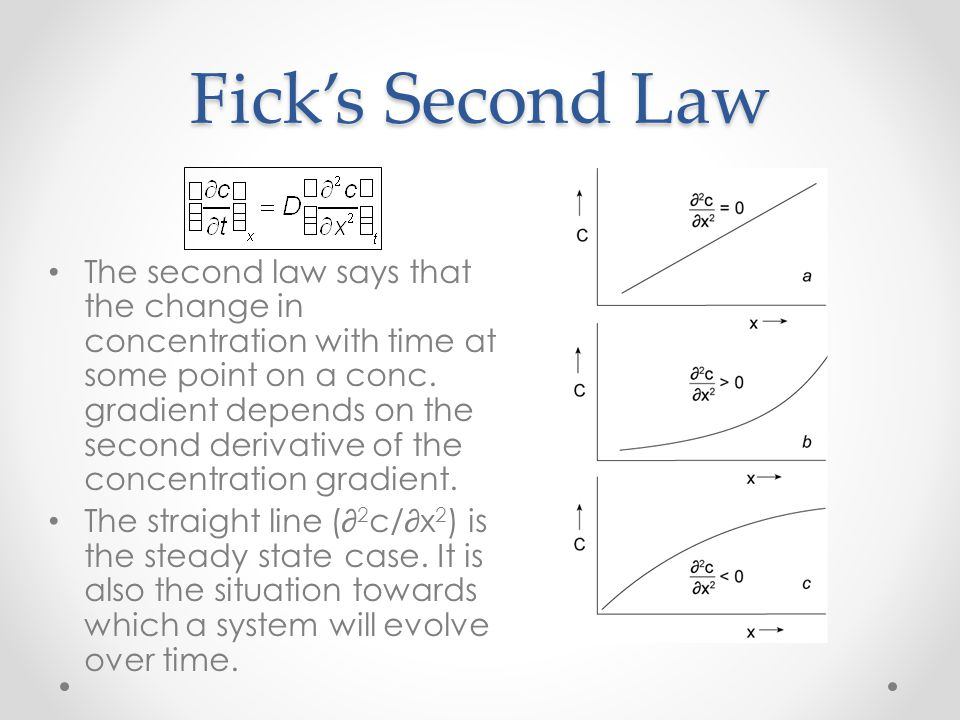 Fick's Second Law