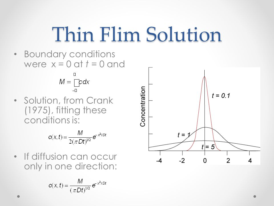 Thin Flim Solution Boundary conditions were x = 0 at t = 0 and
