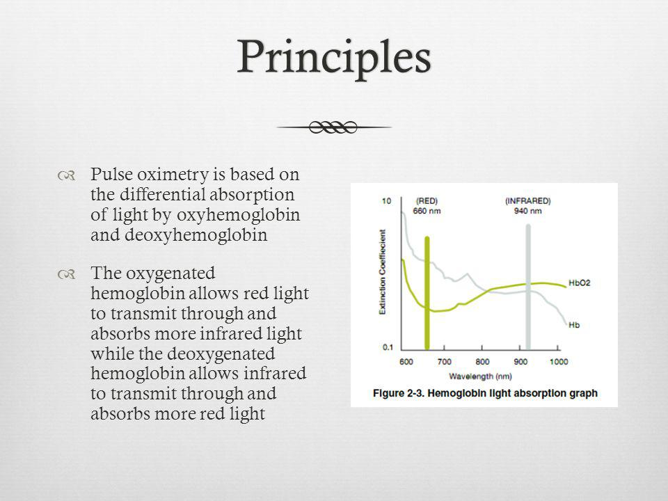 Principles Pulse oximetry is based on the differential absorption of light by oxyhemoglobin and deoxyhemoglobin.