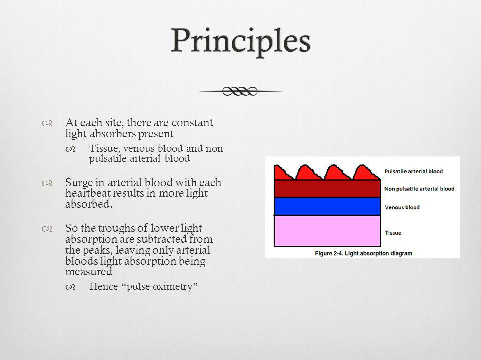 Principles At each site, there are constant light absorbers present