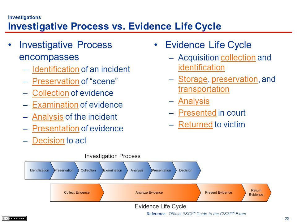 Investigations Investigative Process vs. Evidence Life Cycle