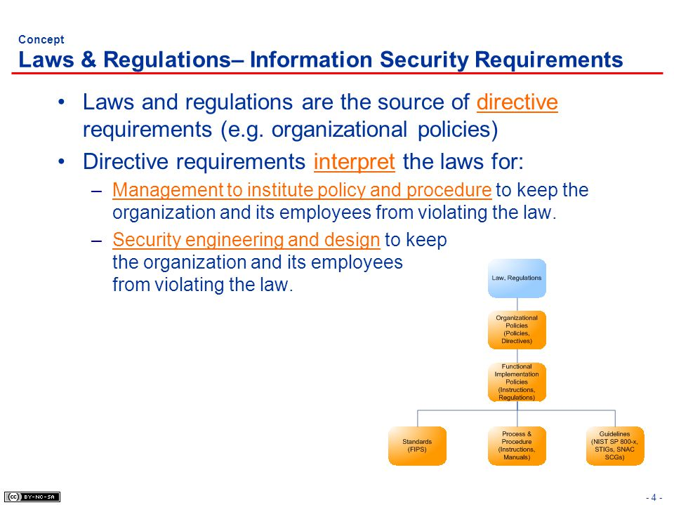 Concept Laws & Regulations– Information Security Requirements