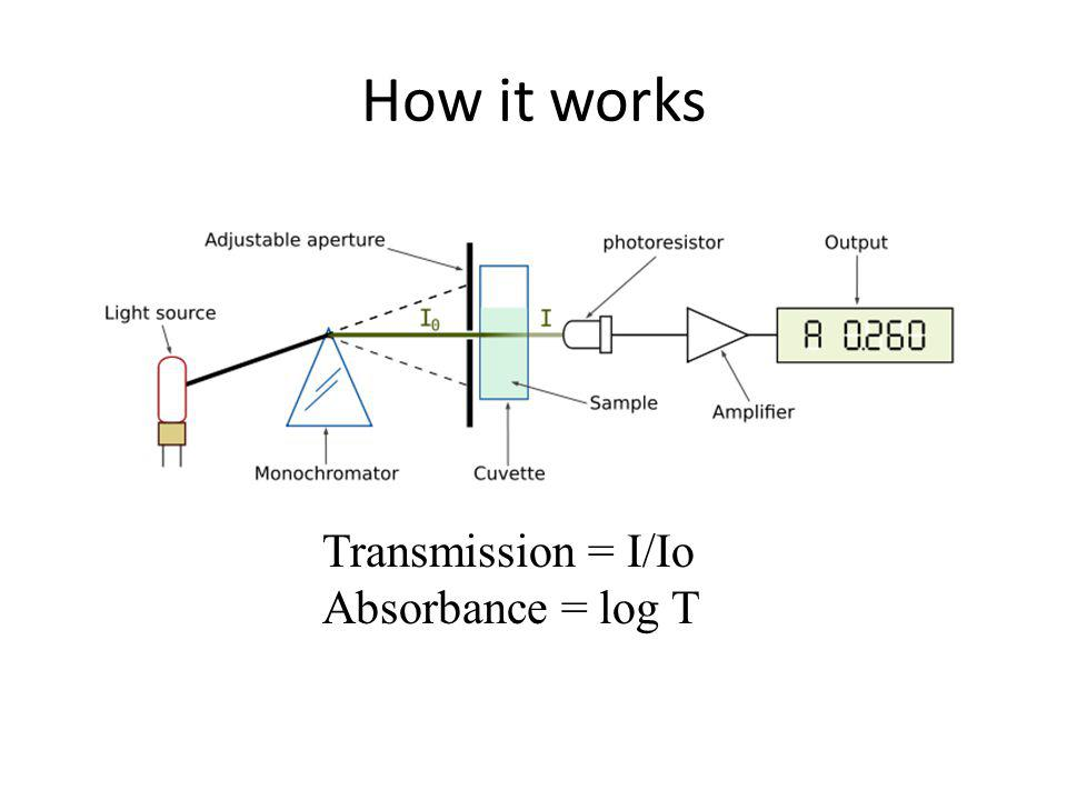 How it works Transmission = I/Io Absorbance = log T