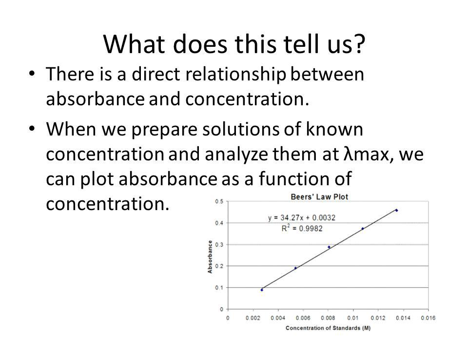 What does this tell us There is a direct relationship between absorbance and concentration.
