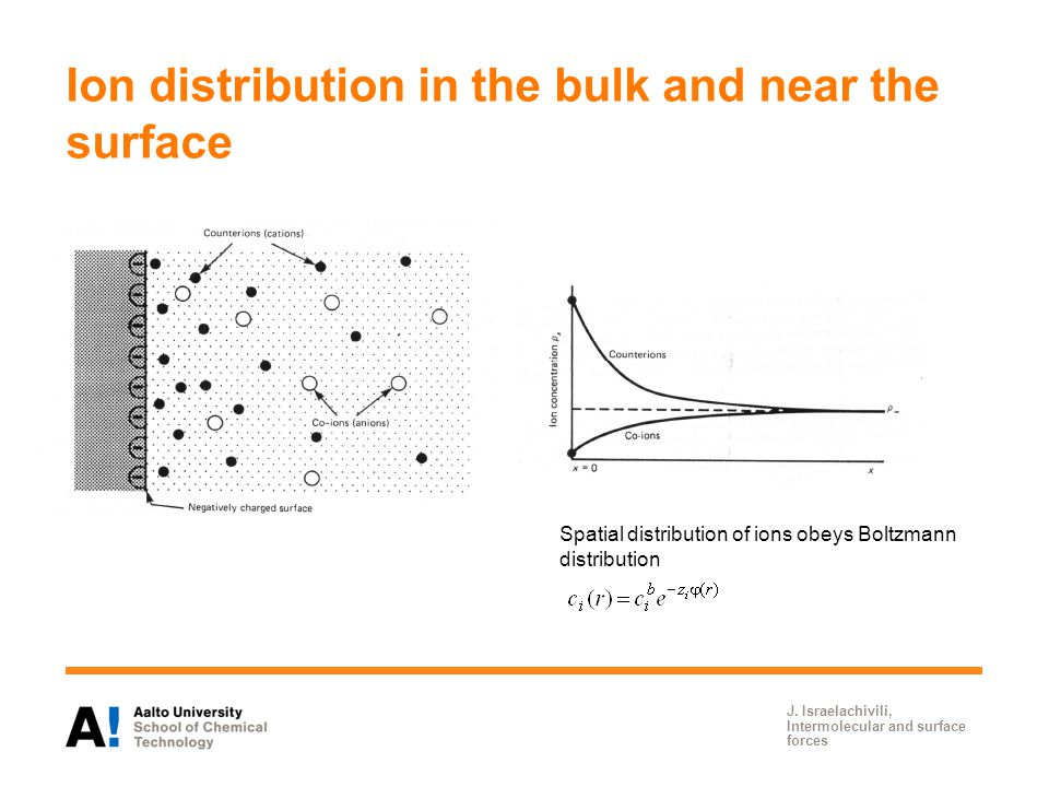 Ion distribution in the bulk and near the surface