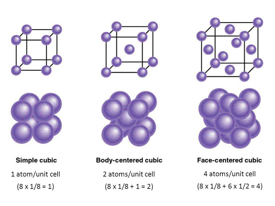 1 atom/unit cell 2 atoms/unit cell. 4 atoms/unit cell.