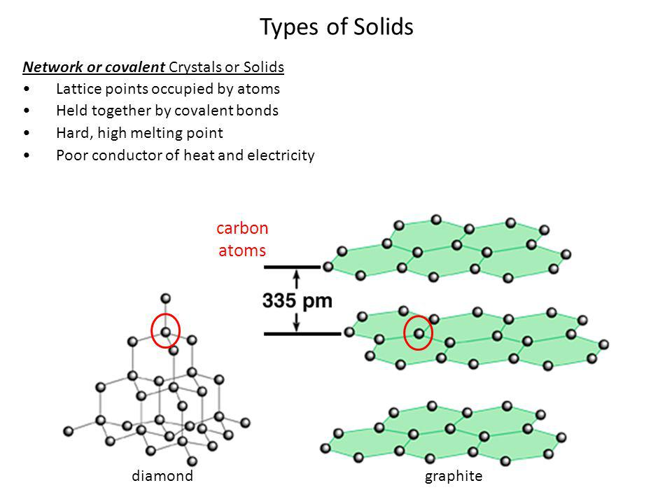 Types of Solids carbon atoms Network or covalent Crystals or Solids
