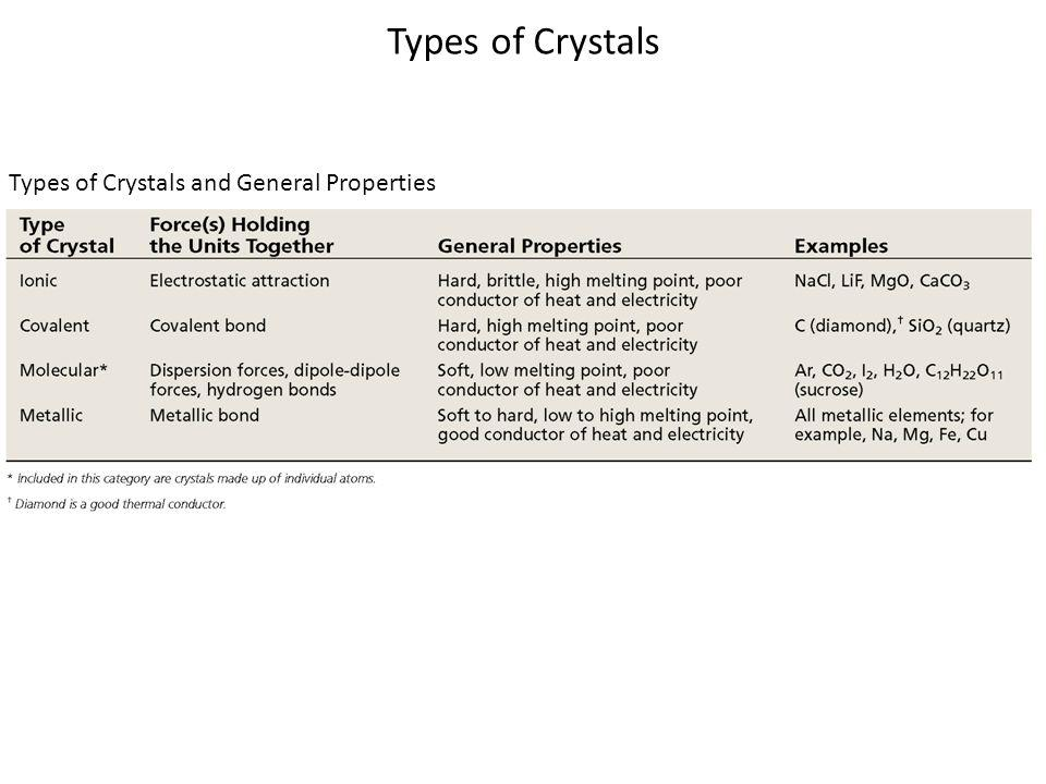 Types of Crystals Types of Crystals and General Properties