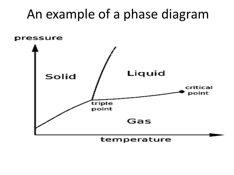 An example of a phase diagram
